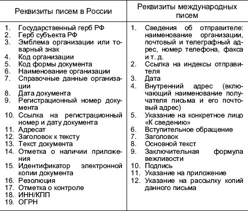 правила составления герба