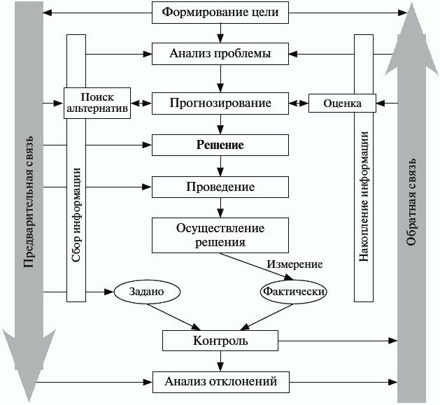 Менеджмент (fb2) | Либрусек