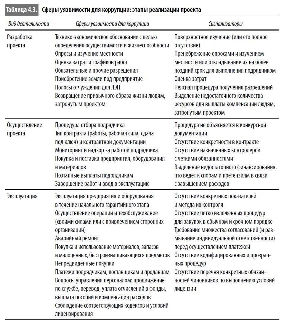 pdf история декларирования активов oecd