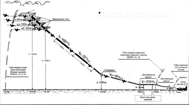 Схема захода на посадку шереметьево 535