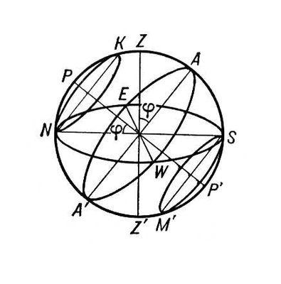 Небесная сфера: Z — зенит;