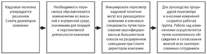 HR-инжиниринг (fb2) | Либрусек