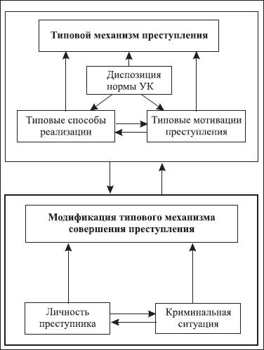 Механизм следообразования