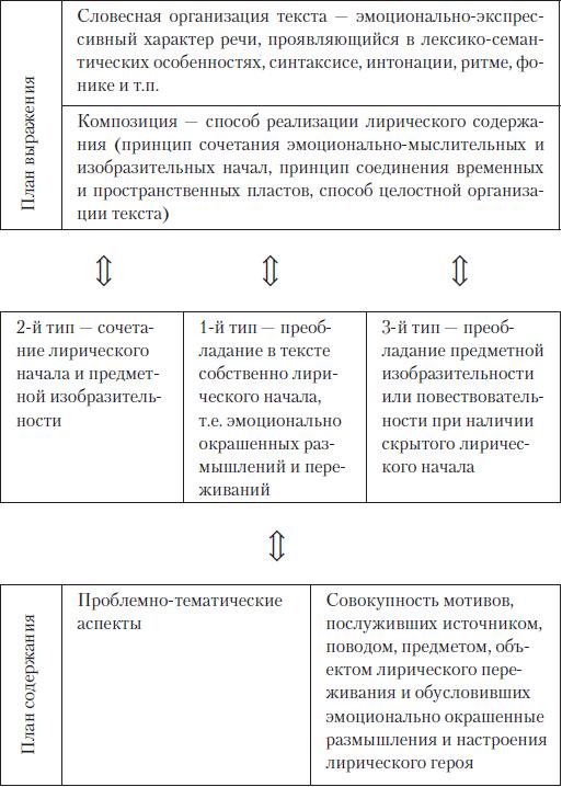 Теория литературы (fb2) |