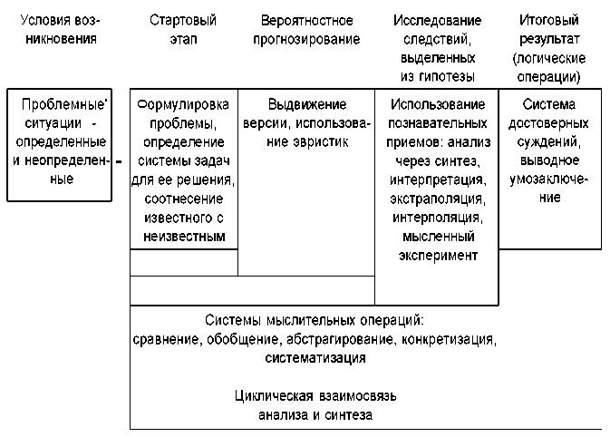 Схема решения нестандартных