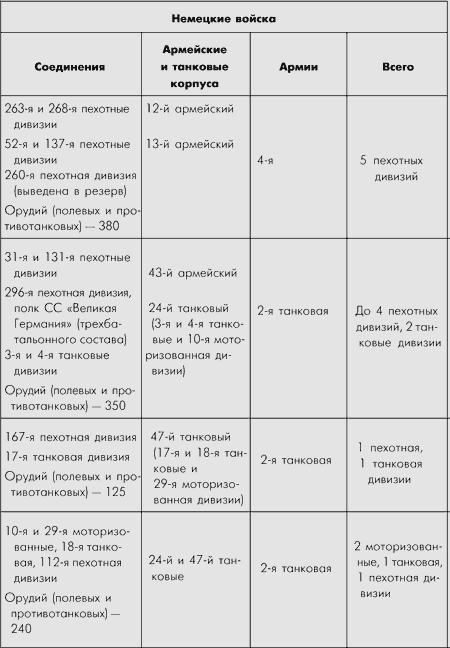 Битва за Москву. Московская