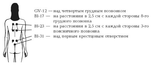 Схема лечения отдисменореи.
