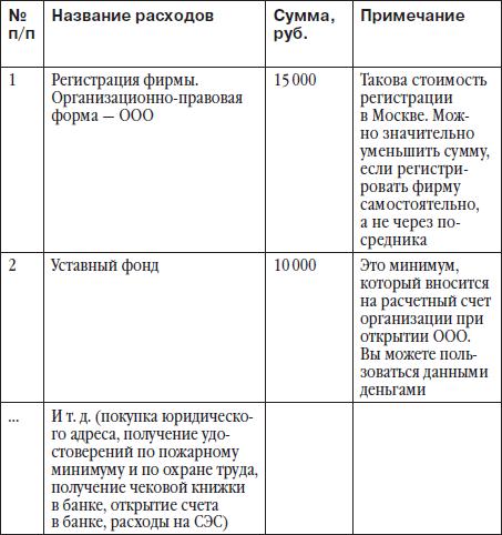 Таблица 2.2.