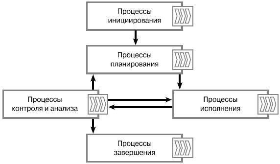 Процессы управления проектом