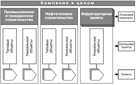 Пример. Система управления