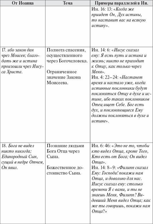 Четвероевангелие (fb2)  