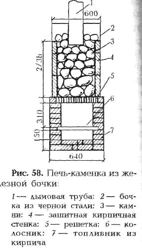 Печь с закрытой каменкой для бани своими руками из