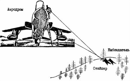 Экипажи самолетов могут уничтожаться огнем из карабинов и снайперских винтовок (рисунок 51).  Нападение на аэродромы.