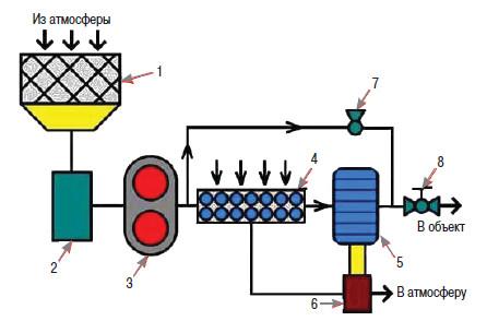Блок-схема воздушной системы
