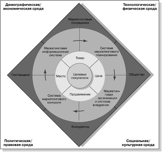 Общая схема маркетингового