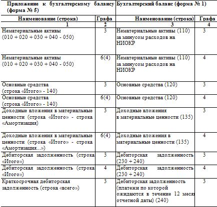 Образец Заполнения Бухгалтерского Баланса 2011