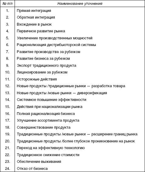 Таблица 4.2.5