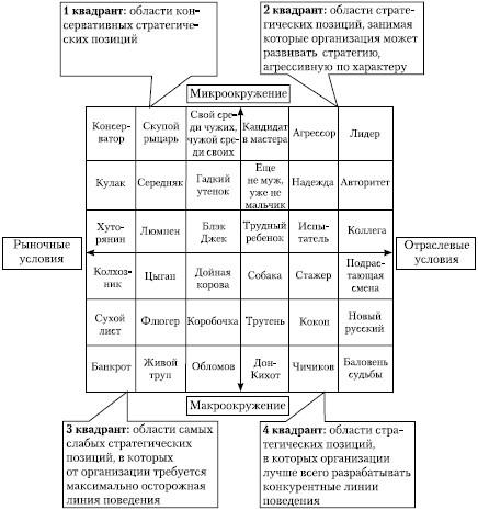 бизнеса и стратегических