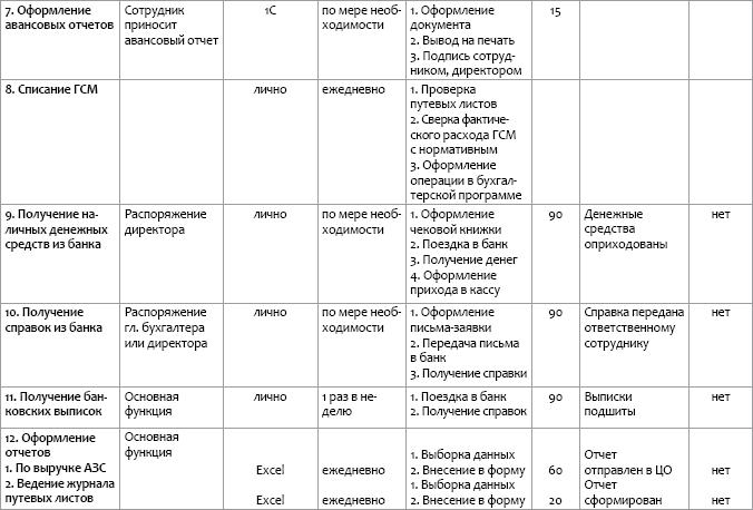 Описание рабочего места (ОРМ)