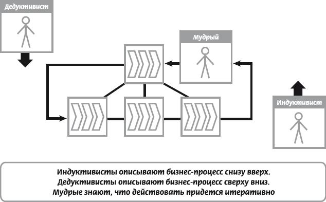 модель БП содержит в себе
