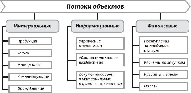 Описание потоков объектов в