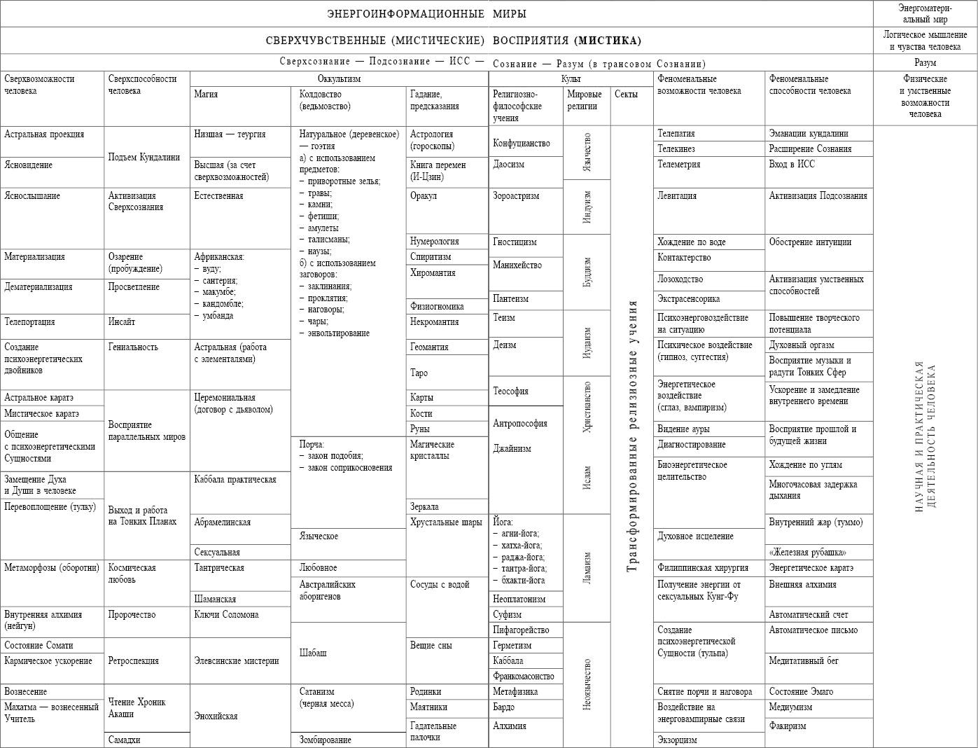 схема энергоканалов тела человека