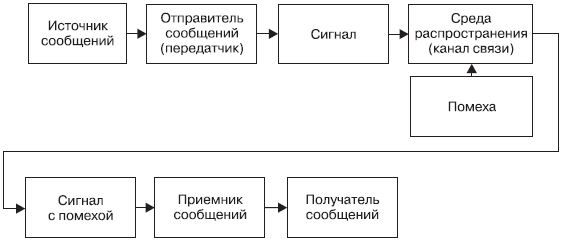 Коммуникативный процесс между