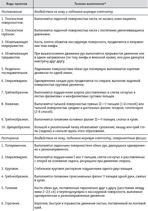 Макарова Ирина. Массаж и