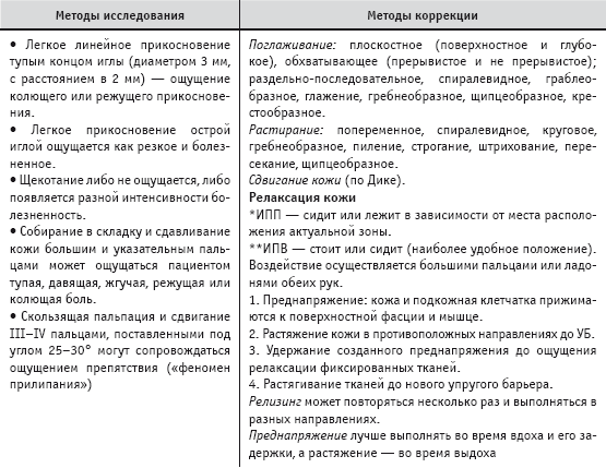 Диагностика и коррекция