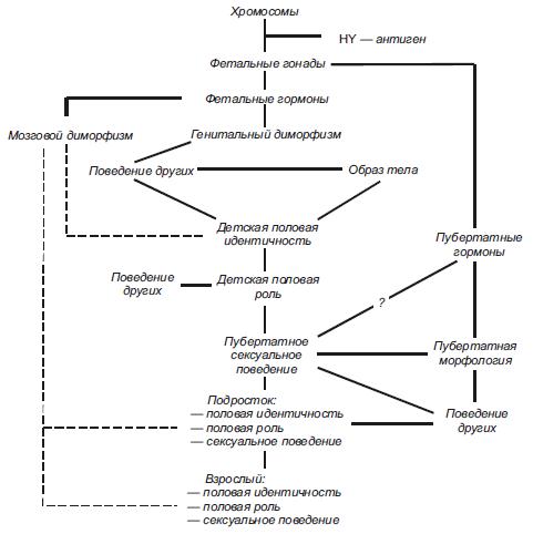 Психология личности.