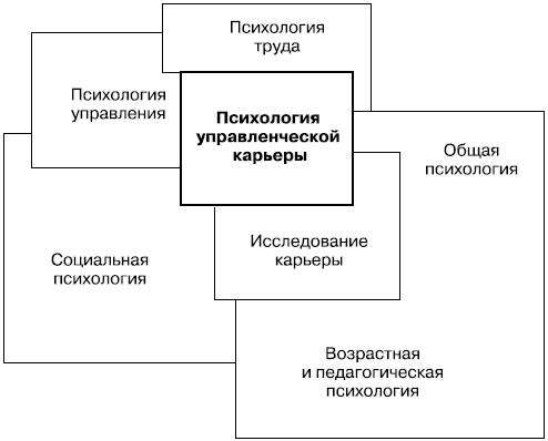 Схема междисциплинарных связей