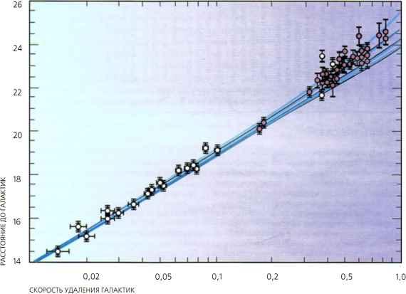 Кто же всё-таки открыл закон Хаббла?