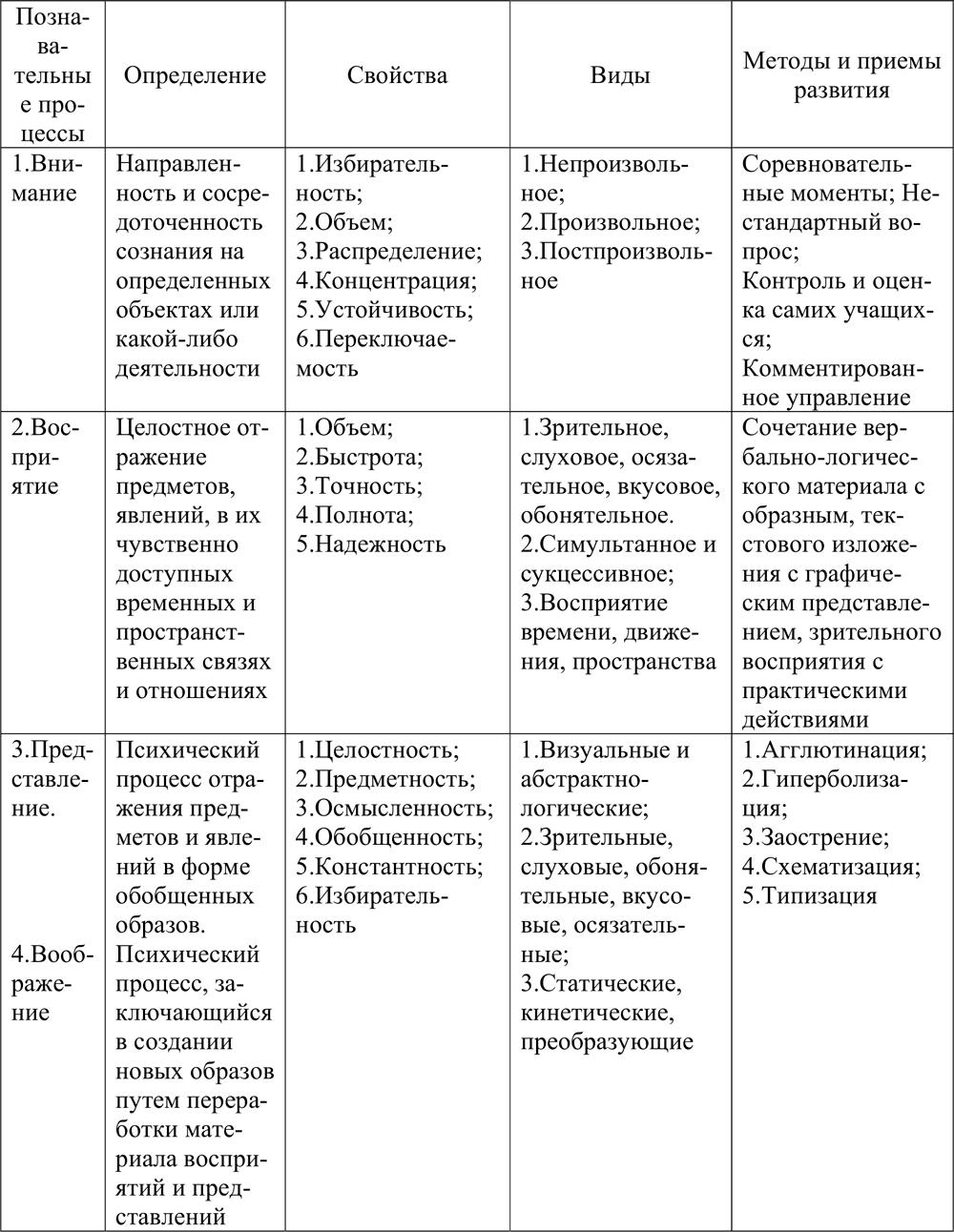 Схемы на тему развитие общества