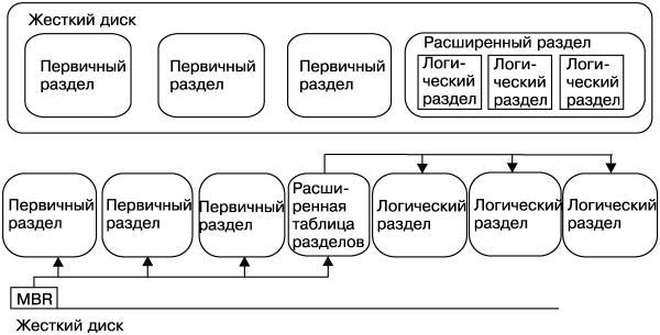 Схема расположения логических