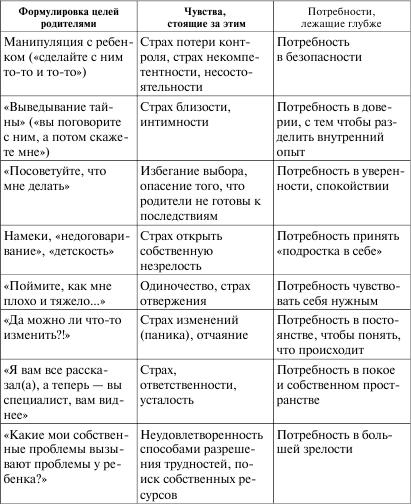 Малкина-Пых И. Возрастные