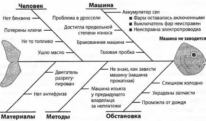 Диаграмма «Рыбий скелет».