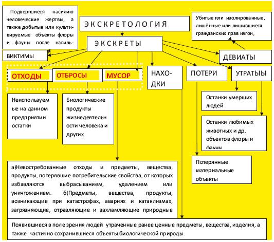 Схема классификации выделяемых
