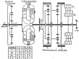 Гидромеханическая коробка передач танка М26 (вид в плане).  Кинематическая схема гидромеханической коробки передач...