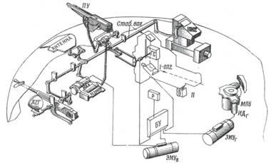 Кинематическая схема стабилизатора вооружения истребителя танков ИТ-1.