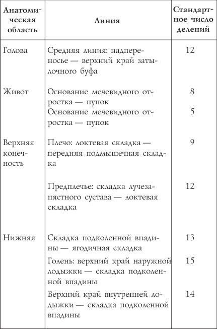 Основные правила акупунктуры
