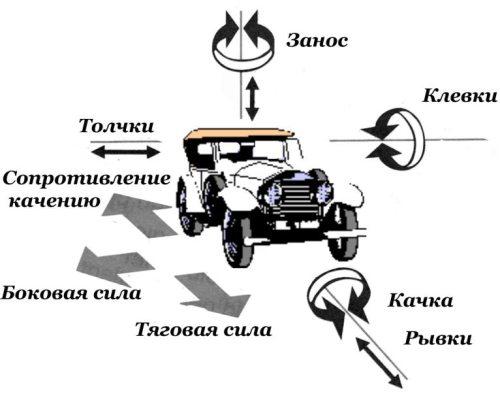 Совершенствуй технику вождения