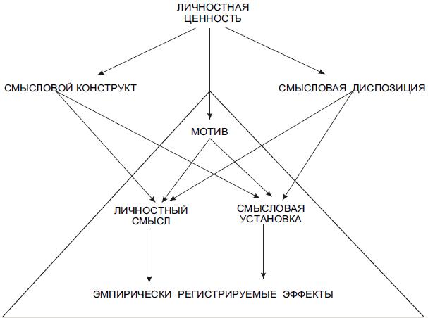 Психология смысла: природа