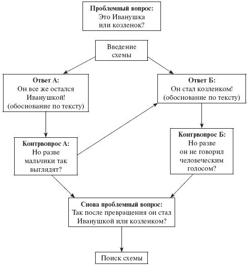 Схема работы с эпизодом про