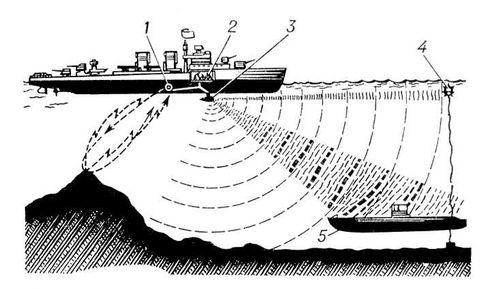 Схема работы гидроакустических