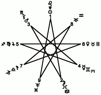 """Мастер-класс """"Ритуальная магия.Идеальные формы-символы  для управления магической энергией"""".Занятие №4. I_015"""