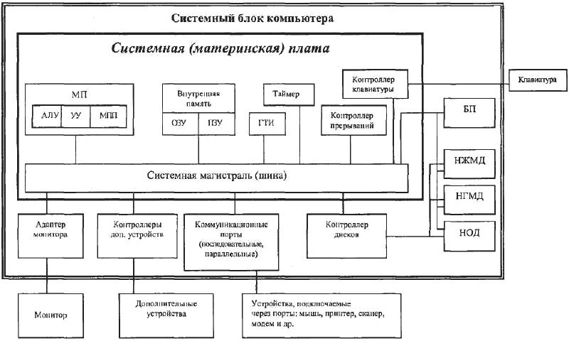 блок схема устройства пк
