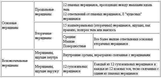 Тайны восточной медицины (fb2)