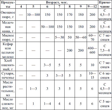Таблица 4. Примерная схема естественного вскармливания детей 1-го года жизни(Институт питания РАМН, 1997 г.