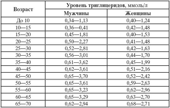 Анализ крови гемоглобин сахар показатели Справка 302Н Зеленоградский административный округ