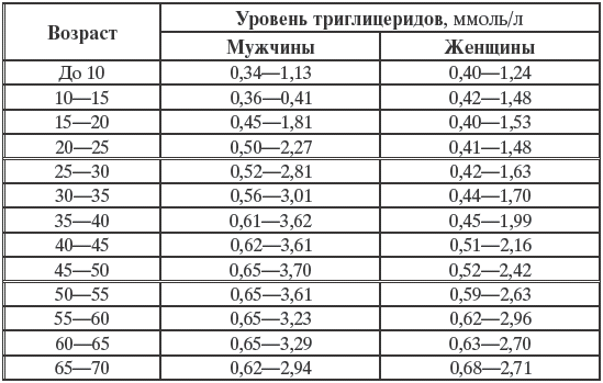 Анализ крови мочевина норма у женщин что значит сахар белоа ав в анализе мочи